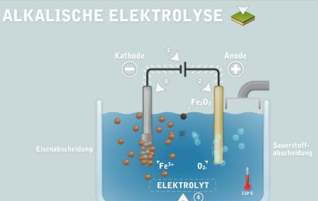 Alkalische Elektrolyse