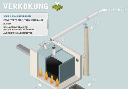 Stahlerzeugung: Verkokung